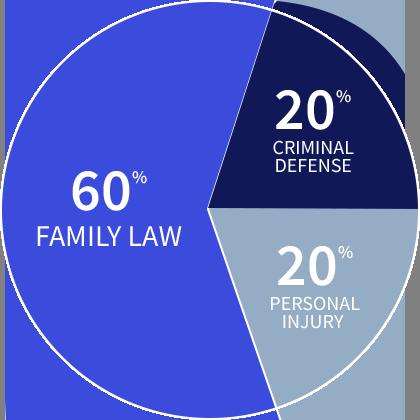 Family Law vs. Criminal Defense vs. Personal Injury